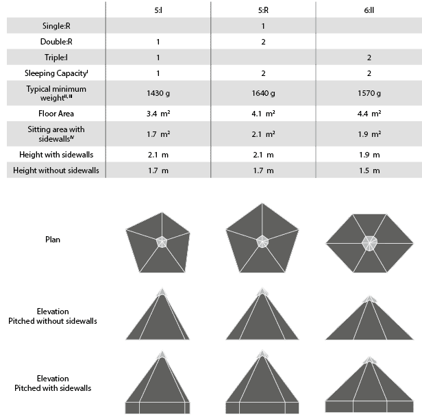 Shelter Overview: 5:I, 5:R 6:II shelters