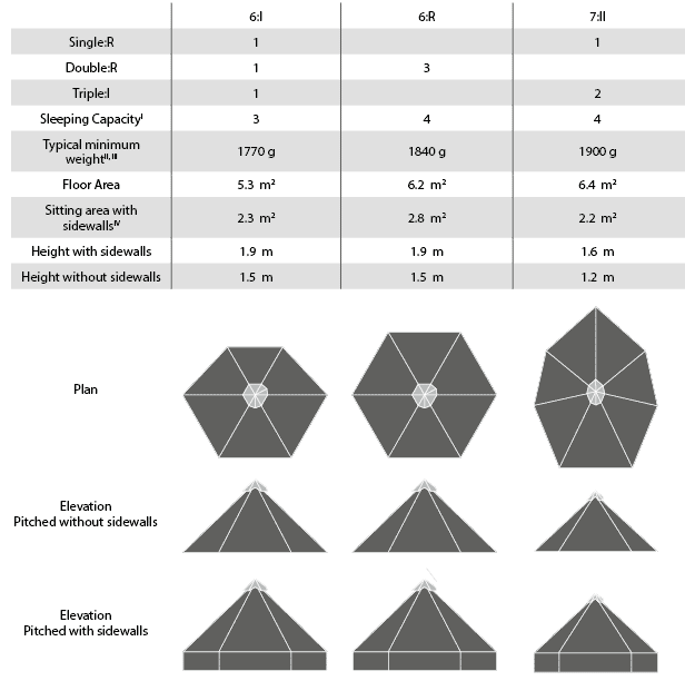 Shelter Overview: 6:I, 6:R, 7:II shelters